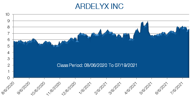 Ardelyx Stock Prices from August 2020 to July 2021