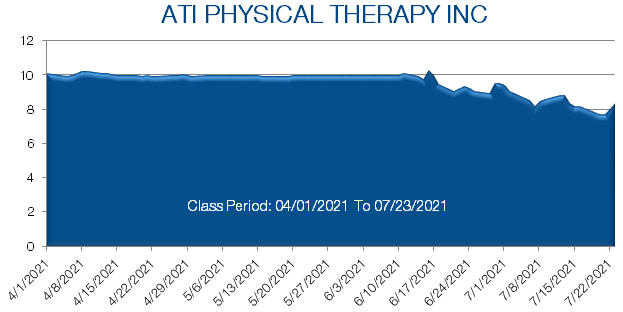 ATI Physical Therapy Stock Prices from April 2021 to July 2021
