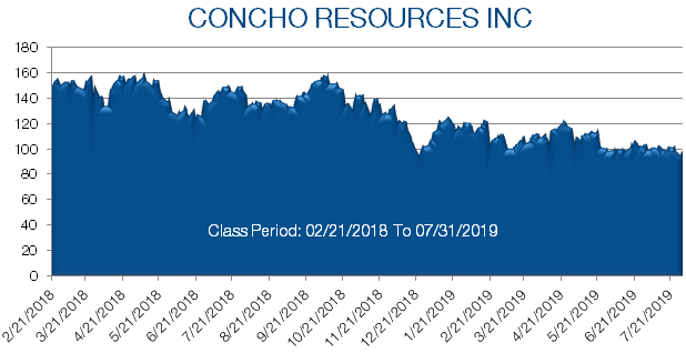 Concho Resources Inc stock pricing from February 2018 to July 2019