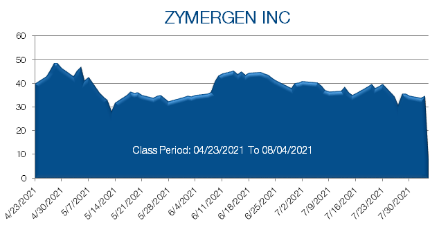 Zymergen Inc stock price from April 2021 to July 2021