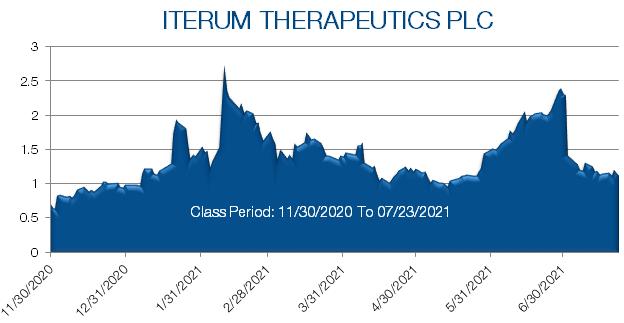 Iterum Therapeutics stock prices from November 2020 to June 2021