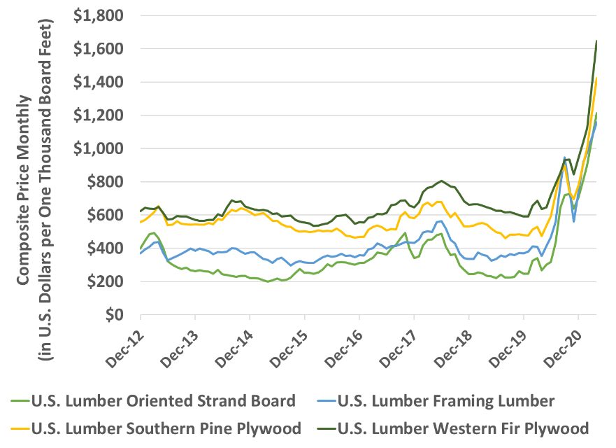 lumber prices graph shows a steep upward trend from December 2019 to December 2020