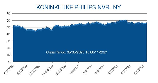 Koninklijke Philips Stock Prices from February 2020 to June 2021