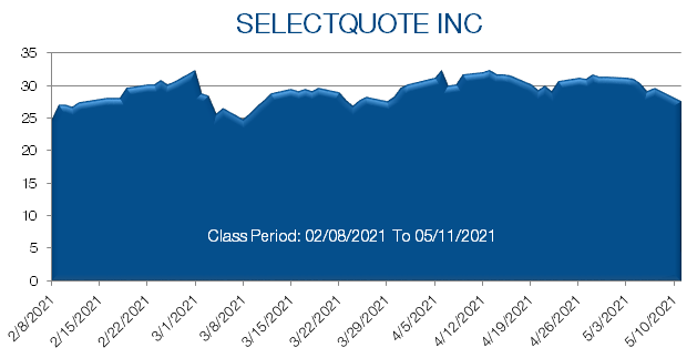 SelectQuote Stock Prices from February 2021 to May 2021