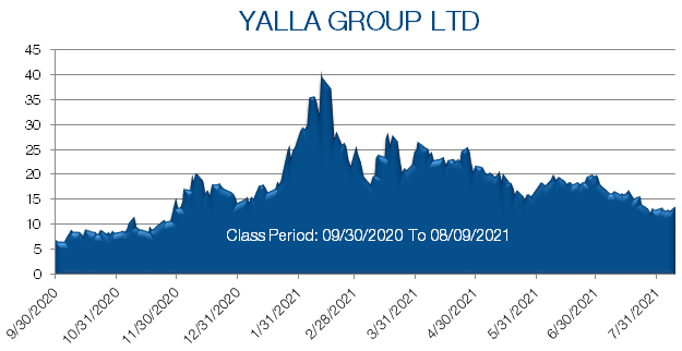 Yalla Group Stock Prices from September 2020 to August 2021